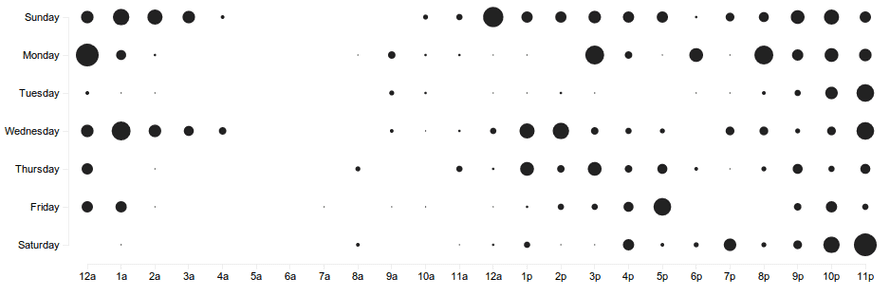 scatterplot finished